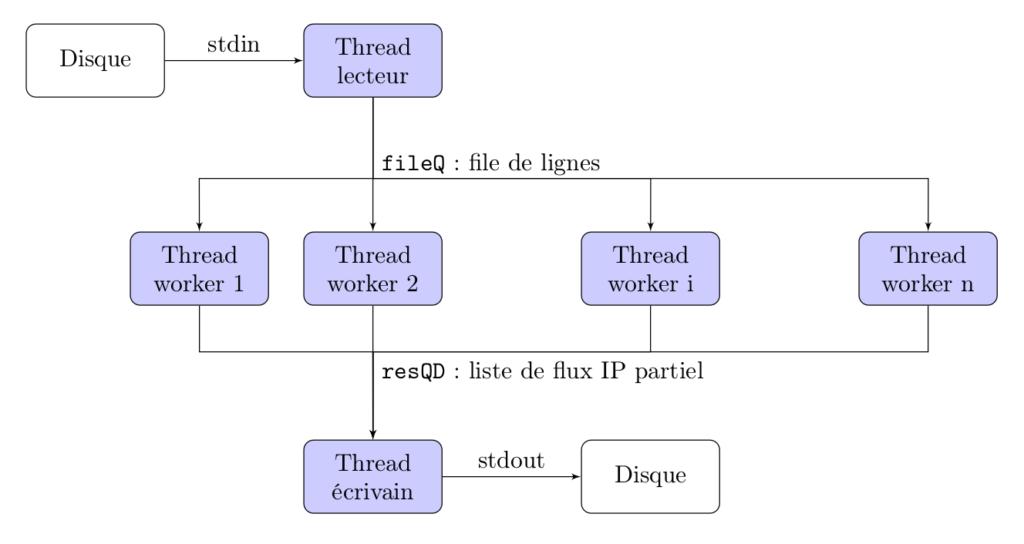 C++ n-multithread